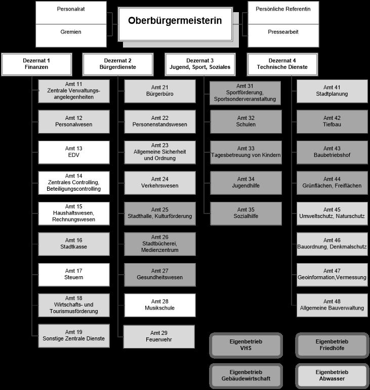 Grafik BüMeist7